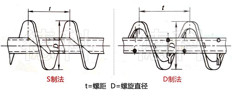 螺旋机制法